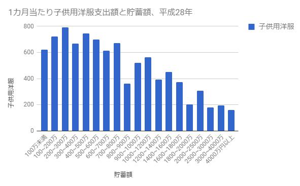 平成28年、一カ月当たり子供用洋服支出額と貯蓄額