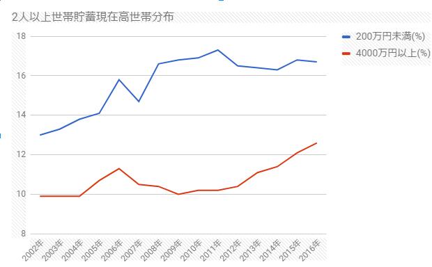 2人以上世帯貯蓄現在高世帯分布グラフ2002年以後