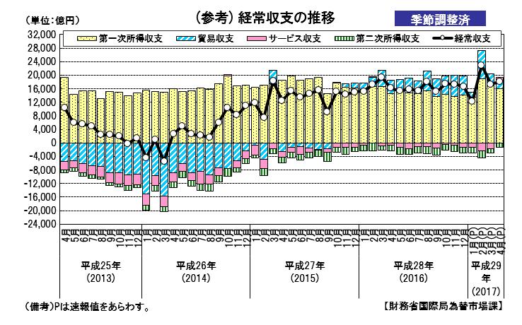 平成29年4月経常収支の推移グラフ