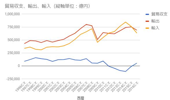 貿易収支の推移2019年6月