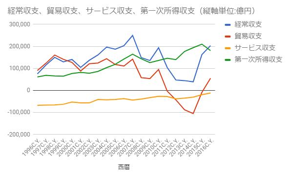 経常収支の推移2019年6月