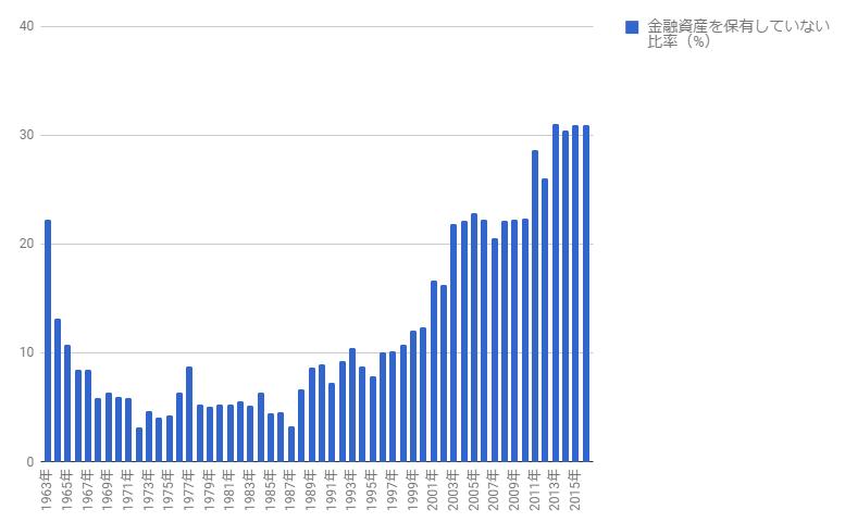 金融資産を保有していない比率2019年6月