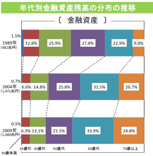 年代別金融資産残高の分布の推移2017年6月