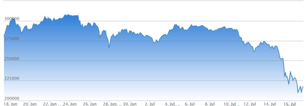 ビットコイン価格2017年7月17日