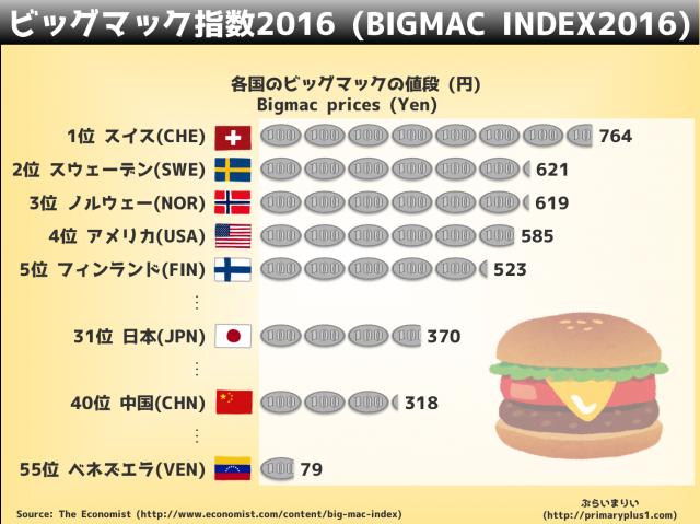 bigmac-index2016.png
