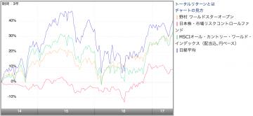 野村 ワールドスターオープン 日本株・市場リスクコントロールファンド 比較