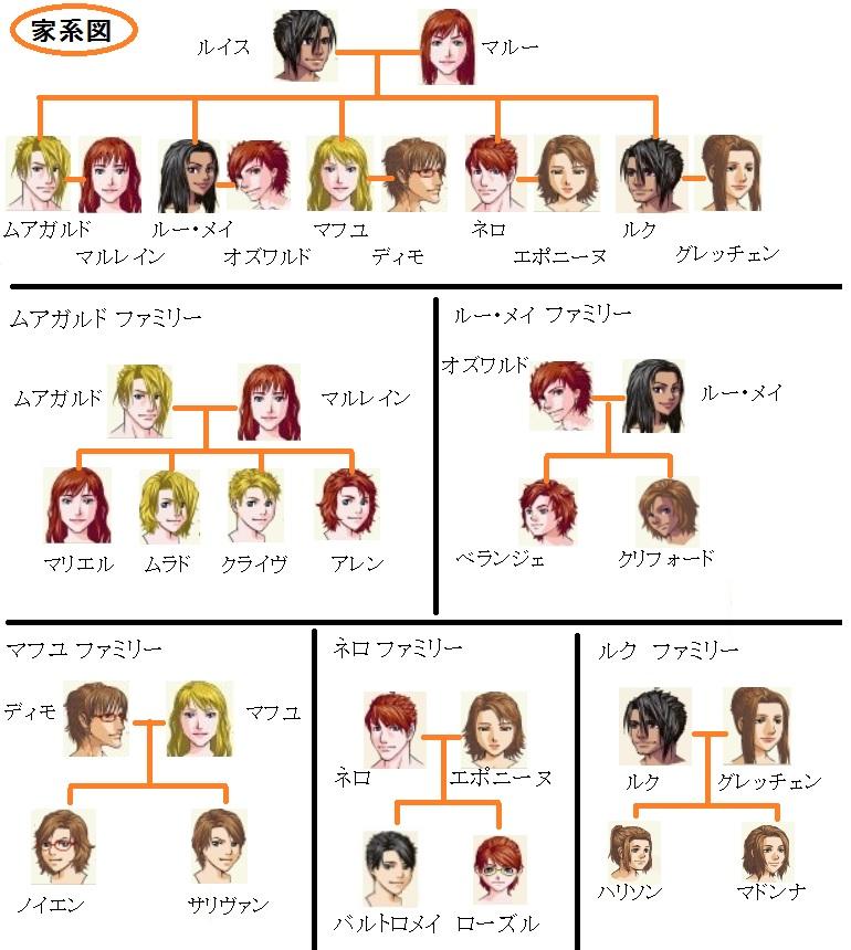 ランス王家-家系図