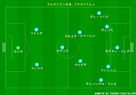 2-3-4-1アルゼンチン
