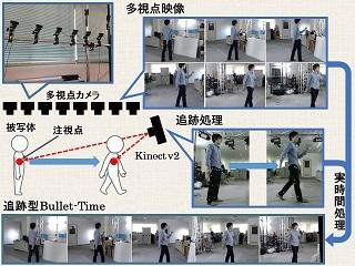 筑波大学 被写体追跡型バレットタイム映像