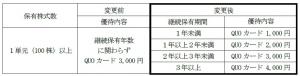 日本取引所グループ優待変更