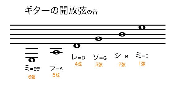 楽譜_ギター弦