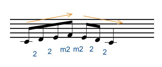 楽譜_音符の動き