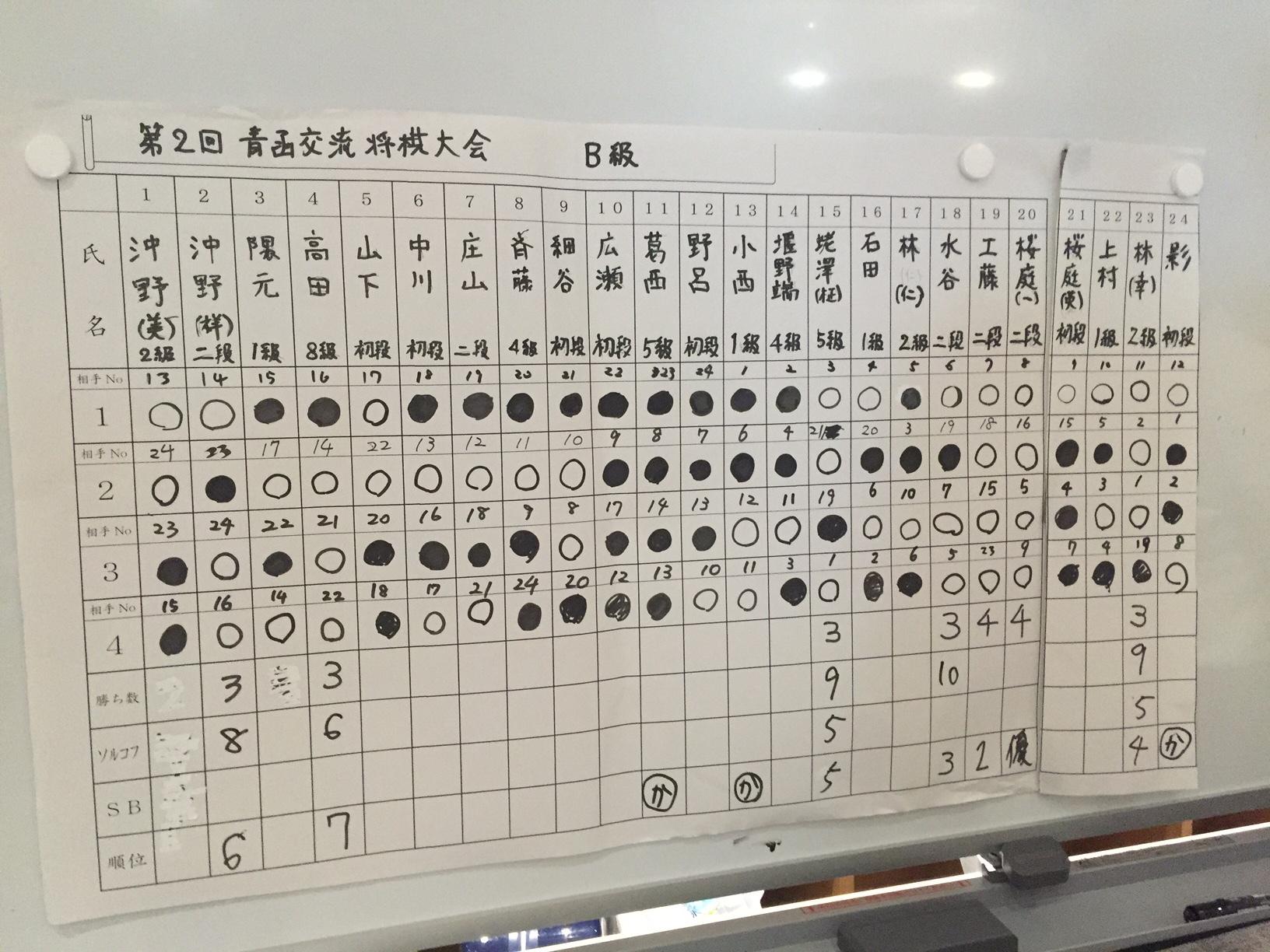 第二回新幹線開業記念将棋大会B級
