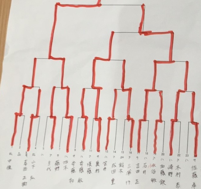 第二回新幹線開業記念将棋大会A級①