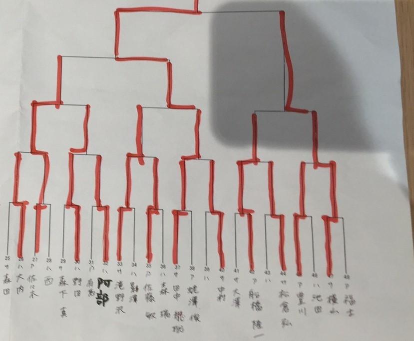 第二回新幹線開業記念将棋大会A級②