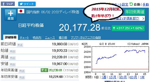 20170602 日経2万円回復!!!