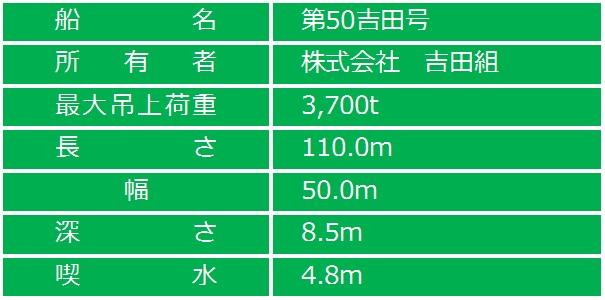 第50吉田号_仕様