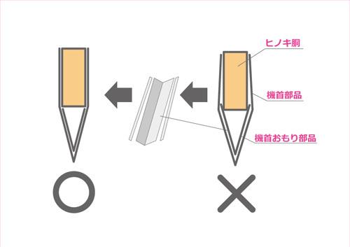 機首の作り方