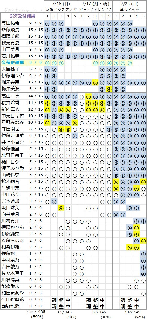乃木坂46 3rdアルバム「生まれてから初めて見た夢」個別握手会 第6次完売状況