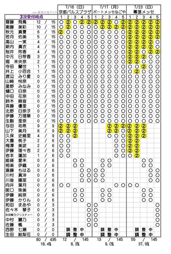 乃木坂46 3rdアルバム「生まれてから初めて見た夢」個別握手会 第2次完売状況