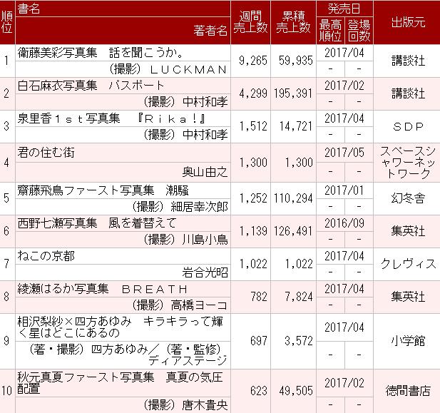 乃木坂46衛藤美彩写真集『話を聞こうか。』2週目0.9万部