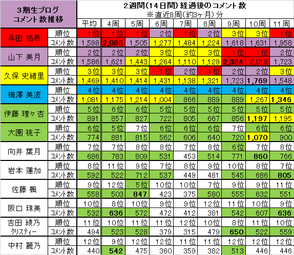 乃木坂46 3期生ブログコメント数推移(4~11周目)