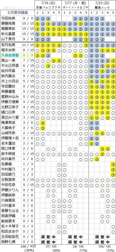 乃木坂46 3rdアルバム「生まれてから初めて見た夢」個別握手会 第3次完売状況