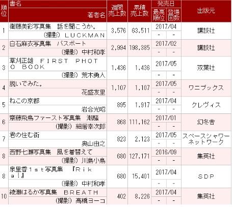 乃木坂46衛藤美彩写真集『話を聞こうか。』3週目0.4万部