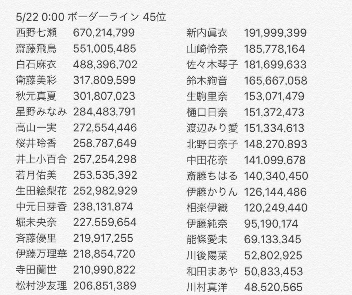 「乃木恋」リアル彼氏イベントのボーダーライン[2017.05.22]