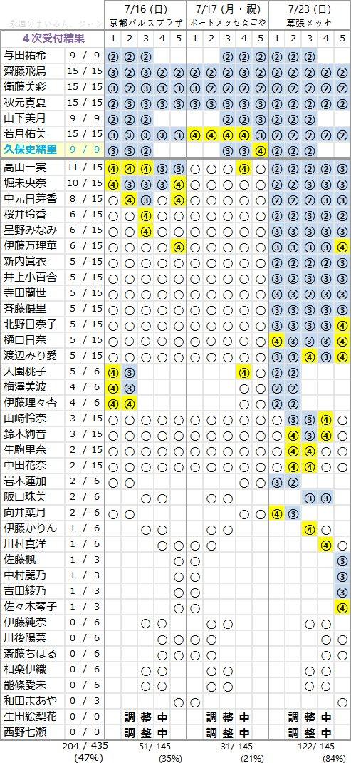 乃木坂46 3rdアルバム「生まれてから初めて見た夢」個別握手会 第4次完売状況