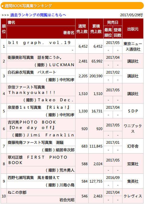 乃木坂46白石麻衣セカンド写真集『パスポート』が累計20万部突破