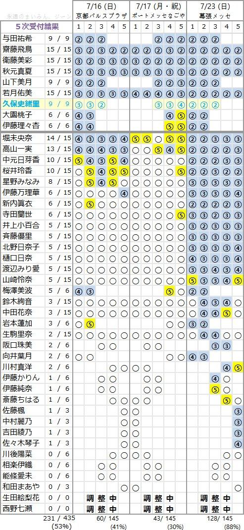 乃木坂46 3rdアルバム「生まれてから初めて見た夢」個別握手会 第5次完売状況
