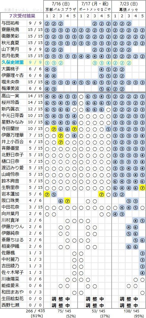 乃木坂46 3rdアルバム「生まれてから初めて見た夢」個別握手会 第7次完売状況