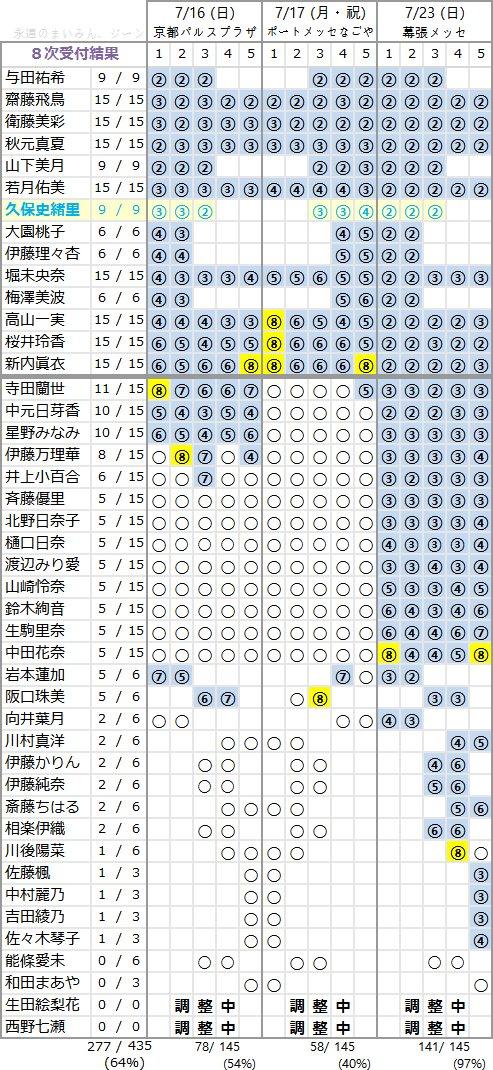 乃木坂46 3rdアルバム「生まれてから初めて見た夢」個別握手会 第8次完売状況