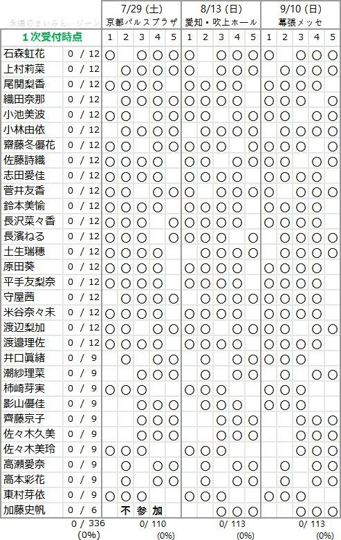 欅坂46 1stアルバム個別握手会メンバー部数一覧