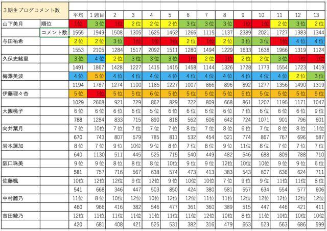 乃木坂46 3期生ブログコメント数最新ランキング