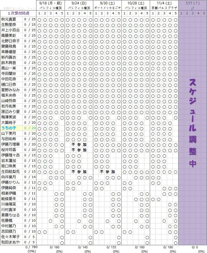乃木坂46 18thシングル個別握手会メンバー部数一覧
