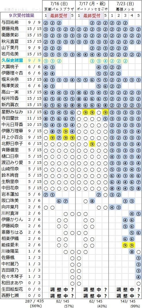 乃木坂46 3rdアルバム「生まれてから初めて見た夢」個別握手会 第9次完売状況