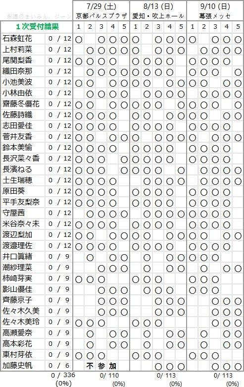 欅坂46 1stアルバム「真っ白なものは汚したくなる」個別握手会 第1次完売状況
