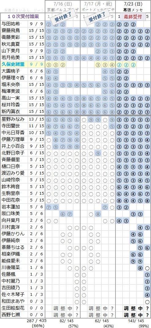 乃木坂46 3rdアルバム「生まれてから初めて見た夢」個別握手会 第10次完売状況