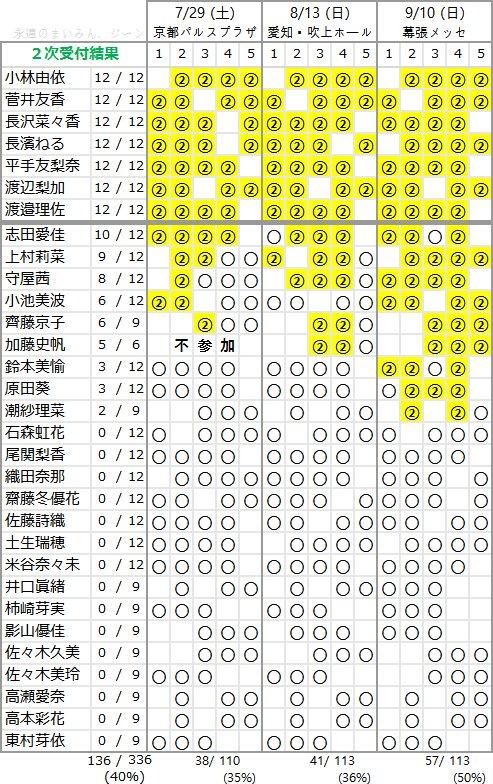 欅坂46 1stアルバム「真っ白なものは汚したくなる」個別握手会 第2次完売状況