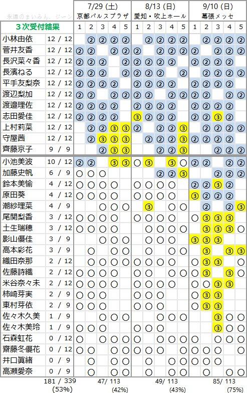 欅坂46 1stアルバム「真っ白なものは汚したくなる」個別握手会 第3次完売状況