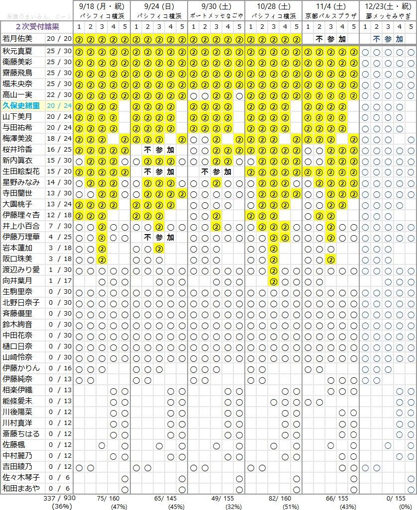 乃木坂46 18thシングル個別握手会 第2次完売状況