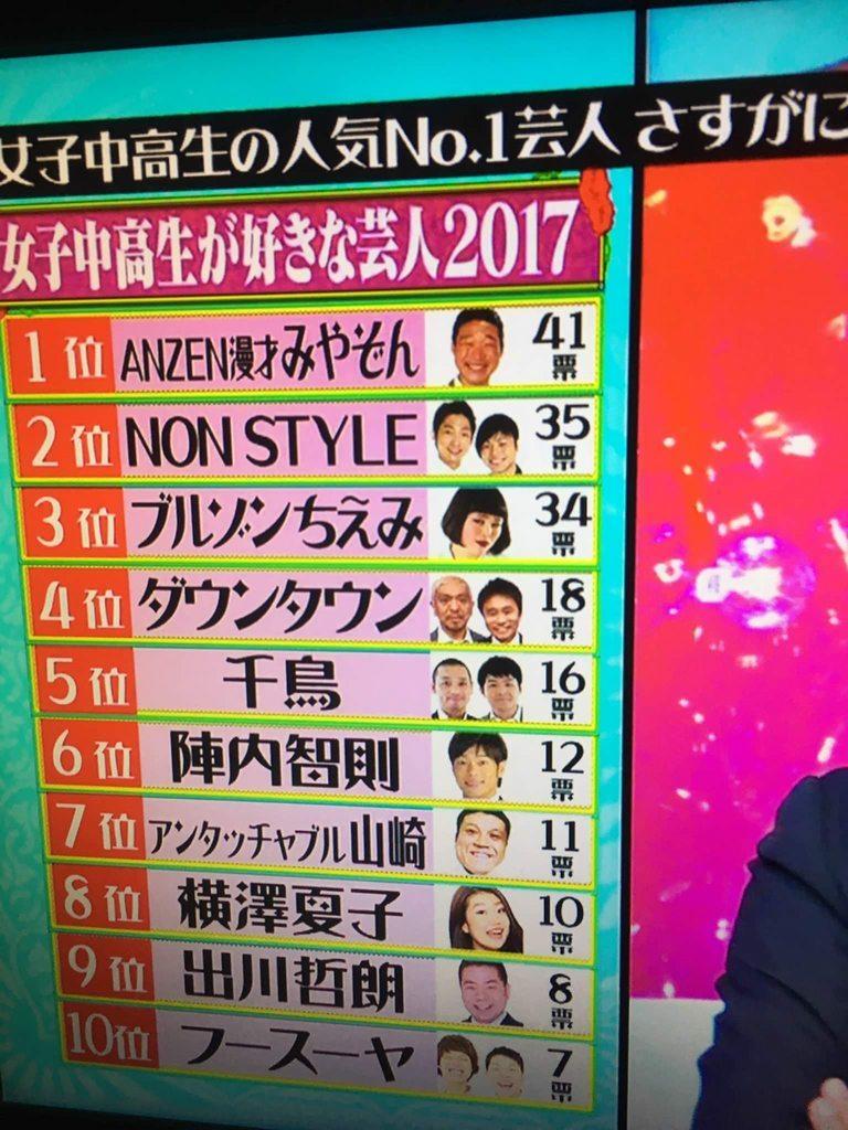 女子高生が好きな芸人ランキング2017