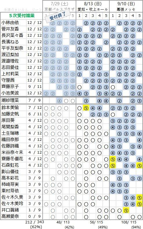 欅坂46 1stアルバム「真っ白なものは汚したくなる」個別握手会 第5次完売状況