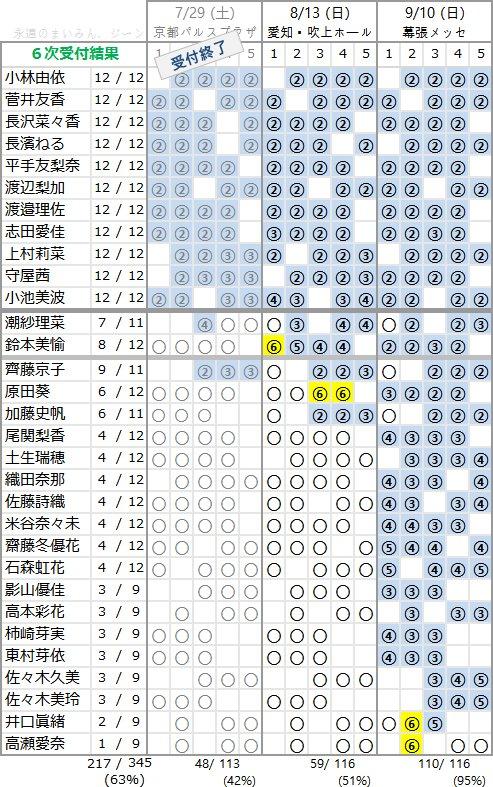 欅坂46 1stアルバム「真っ白なものは汚したくなる」個別握手会 第6次完売状況