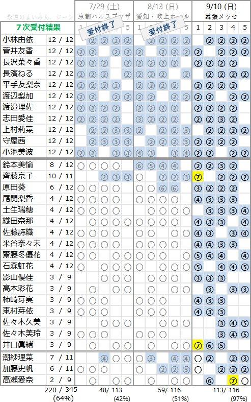 欅坂46 1stアルバム「真っ白なものは汚したくなる」個別握手会 第7次完売状況