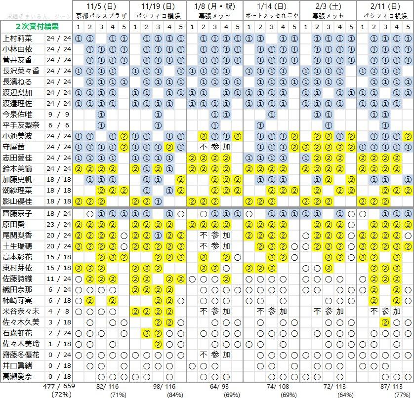 欅坂46 5thシングル「風に吹かれても」個別握手会 第2次完売状況