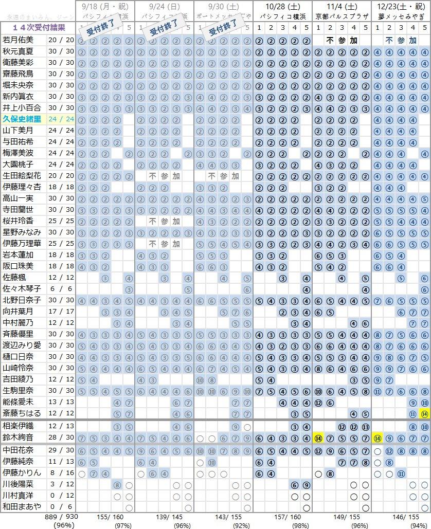 乃木坂46 18thシングル個別握手会 第14次完売状況