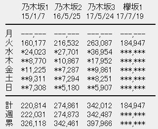 欅坂46 1stアルバム「真っ白なものは汚したくなる」初日売上